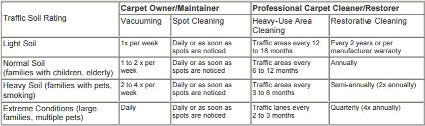 carpet cleaning frequency chart
